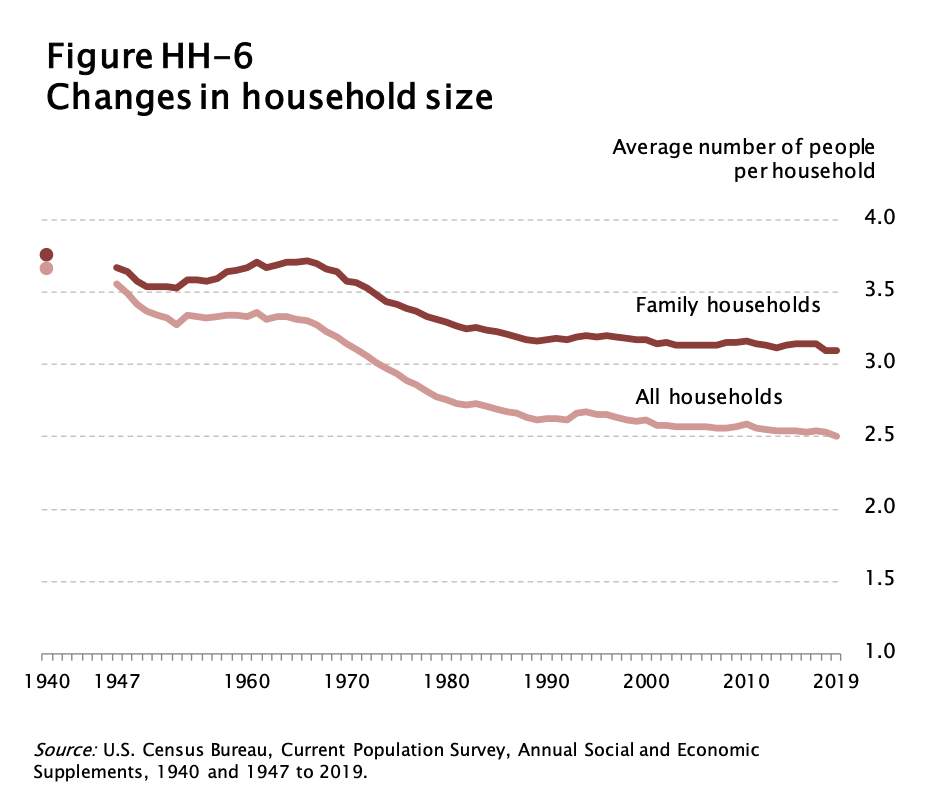 Chart showing average house and household sizes from 1940 to 2019