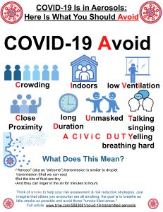 Poster of COVID-19 Things to Do